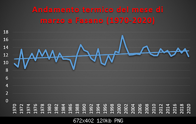 Le nuove medie climatiche 1991-2020-marzo-1970-2020-termo-.png