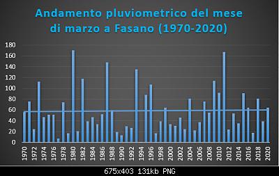 Le nuove medie climatiche 1991-2020-marzo-1970-2020-pluvio-.png