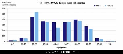 Nuovo Virus Cinese-australia-genere-eta.png