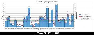 Nowcasting FVG - Veneto Orientale e Centrale APRILE 2020-pioggia.jpg