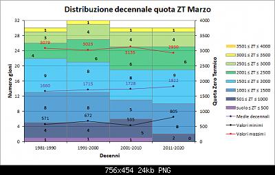 Nowcasting FVG - Veneto Orientale e Centrale APRILE 2020-decenni_zt.png