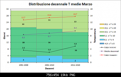Nowcasting FVG - Veneto Orientale e Centrale APRILE 2020-decenni_medie.png