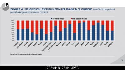 """Dura salita o """"discesa"""" verso il default?-percentuali-regioni.jpg"""