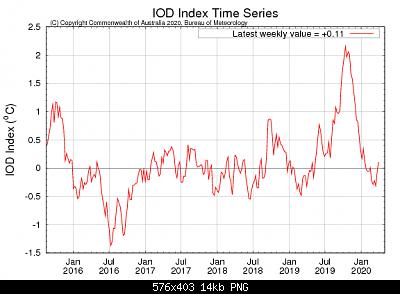 Marzo 2020: anomalie termiche e pluviometriche.-iod1.png