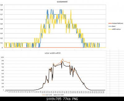 Modifiche ai sensori , schermi e test Ecowitt-scostamento-solar-04-04-2020-finali.png
