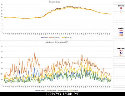 Modifiche ai sensori , schermi e test Ecowitt-temperature-win-gust-04-04-2020-finali.png