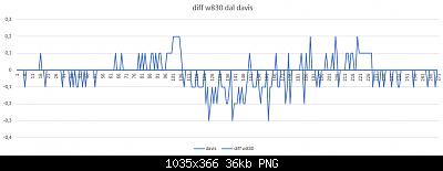 Modifiche ai sensori , schermi e test Ecowitt-diff-davis-w830.png