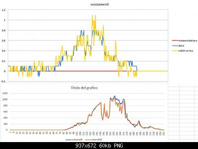 Modifiche ai sensori , schermi e test Ecowitt-scostamento-solar-05-04-2020-finali.png