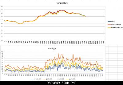 Modifiche ai sensori , schermi e test Ecowitt-temperatura-windgust-05-04-2020-finali.png