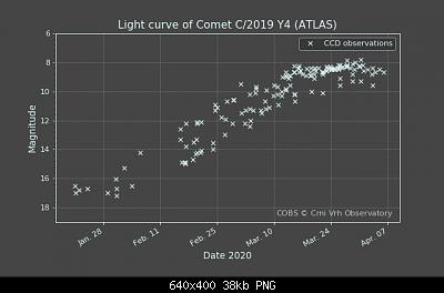 Eventi astronomici del 2019-lightcurve_20200406-102451.png