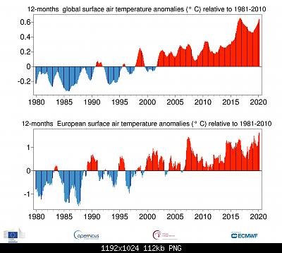 Temperature globali-ts_12month_anomaly_global_ea_2t_202003_v01.jpg