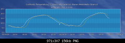 Stazione Barani Meteohelix IoT-vp-and-ba.png