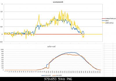 Modifiche ai sensori , schermi e test Ecowitt-scostamenti-solar-07-04-2020-finali.png