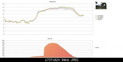 Modifiche ai sensori , schermi e test Ecowitt-schermata-2020-04-07-21.35.52.jpeg
