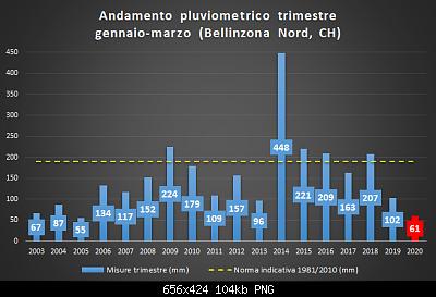 Aprile 2020: anomalie termiche e pluviometriche.-pluvio.png