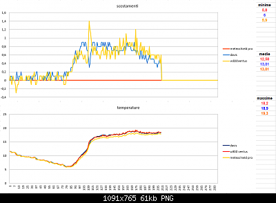 Modifiche ai sensori , schermi e test Ecowitt-scostamenti-temperature-08-04-2020.png
