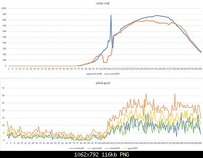 Modifiche ai sensori , schermi e test Ecowitt-solar-wind-08-04-2020-.png