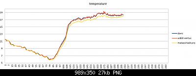 Modifiche ai sensori , schermi e test Ecowitt-annotazione-2020-04-08-224355.png