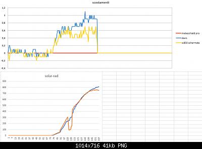 Modifiche ai sensori , schermi e test Ecowitt-scostamenti-solar-10-04-2020-parziali-.png