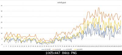 Modifiche ai sensori , schermi e test Ecowitt-wind-gust-10-04-2020-parziali.png