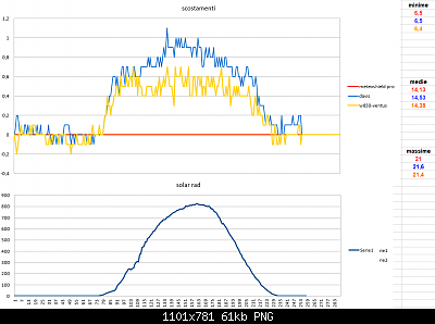 Modifiche ai sensori , schermi e test Ecowitt-annotazione-2020-04-10-214003.png