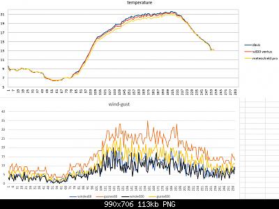 Modifiche ai sensori , schermi e test Ecowitt-temperature-wind-10-04-2020-finali-1-.png