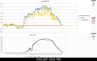 Modifiche ai sensori , schermi e test Ecowitt-scostamento-solar-11-04-2020-finali.png