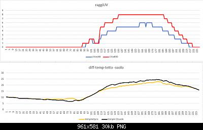 Modifiche ai sensori , schermi e test Ecowitt-raggiuv-diff-temp-tetto-suolo-11-04-2020-finali.png