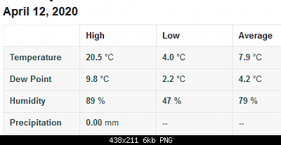 Marche  aprile 2020-screenshot_2020-04-12-personal-weather-station-dashboard-weather-underground.png