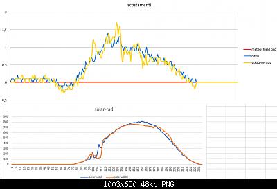 Modifiche ai sensori , schermi e test Ecowitt-scostamenti-solar-12-04-2020-finali.png