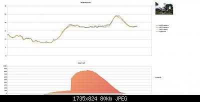 Modifiche ai sensori , schermi e test Ecowitt-schermata-2020-04-12-21.56.51.jpeg