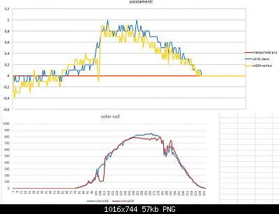 Modifiche ai sensori , schermi e test Ecowitt-scostamenti-solar-13-04-2020-.png
