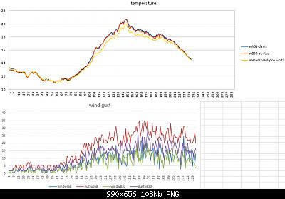 Modifiche ai sensori , schermi e test Ecowitt-temperature-wind-gust-13-04-2020.png