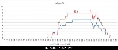 Modifiche ai sensori , schermi e test Ecowitt-solar-uv-13-04-2020.png