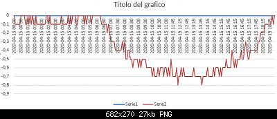 Modifiche ai sensori , schermi e test Ecowitt-annotazione-2020-04-16-10215134444444.png