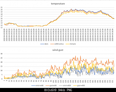 Modifiche ai sensori , schermi e test Ecowitt-temperature-wind-gust-19-04-2020.png