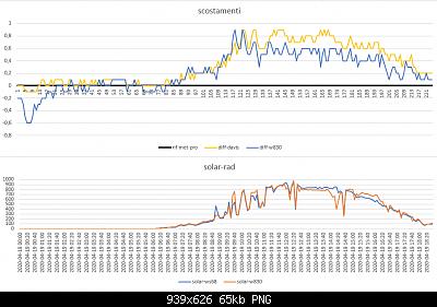 Modifiche ai sensori , schermi e test Ecowitt-scostamenti-solar-rad-19-04-2020.png
