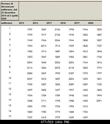 Nuovo Virus Cinese-screenshot_2020-04-20-statistik-socialstyrelsen.png