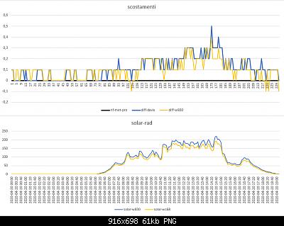 Modifiche ai sensori , schermi e test Ecowitt-scostamenti-solar-20-04-2020.png
