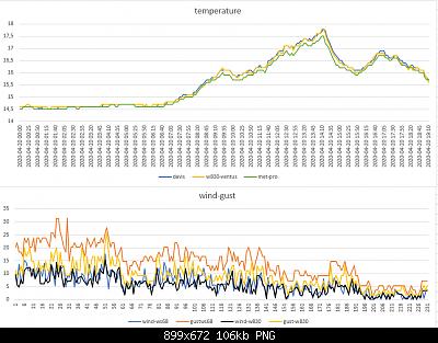Modifiche ai sensori , schermi e test Ecowitt-temperature-wind-gust-20-04-2020.png