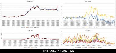 Modifiche ai sensori , schermi e test Ecowitt-dati-meteo-21-04-2020-.jpg