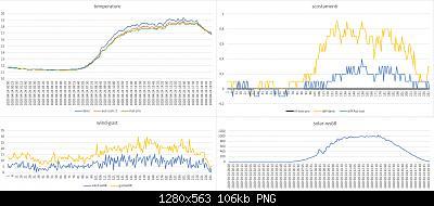 Modifiche ai sensori , schermi e test Ecowitt-dati-meteo-24-04-2020.jpg