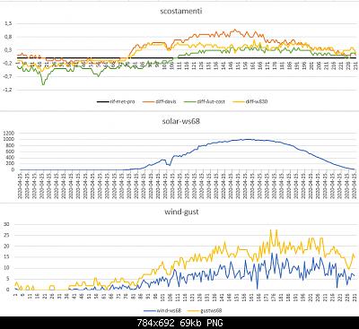 Modifiche ai sensori , schermi e test Ecowitt-scostamento-solar-wind-25-04-2020-finali.png