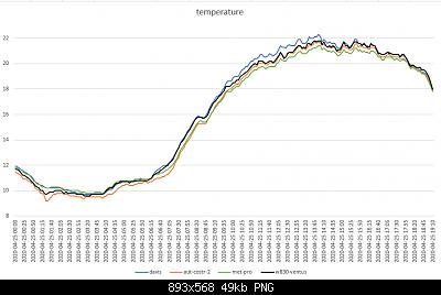 Modifiche ai sensori , schermi e test Ecowitt-temperatura-25-04-2020-finali.png