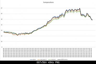Modifiche ai sensori , schermi e test Ecowitt-temperatura-26-04-2020.png