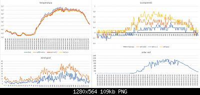 Modifiche ai sensori , schermi e test Ecowitt-grafico-meteo-29-04-2020.jpg