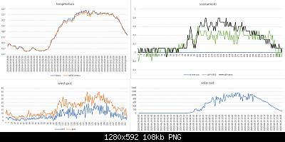 Modifiche ai sensori , schermi e test Ecowitt-confronto-davis-w830-29-04-2020.jpg