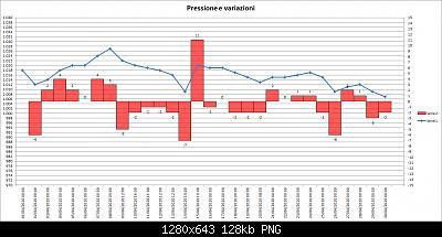 Nowcasting FVG - Veneto Orientale e Centrale MAGGIO 2020-202004-pressure.jpg