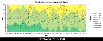 Nowcasting FVG - Veneto Orientale e Centrale MAGGIO 2020-distribuzione_medie.png