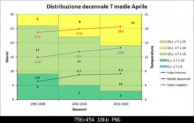 Nowcasting FVG - Veneto Orientale e Centrale MAGGIO 2020-decenni_medie.png